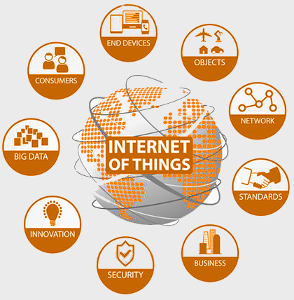 Internet of things, machine to machine communication